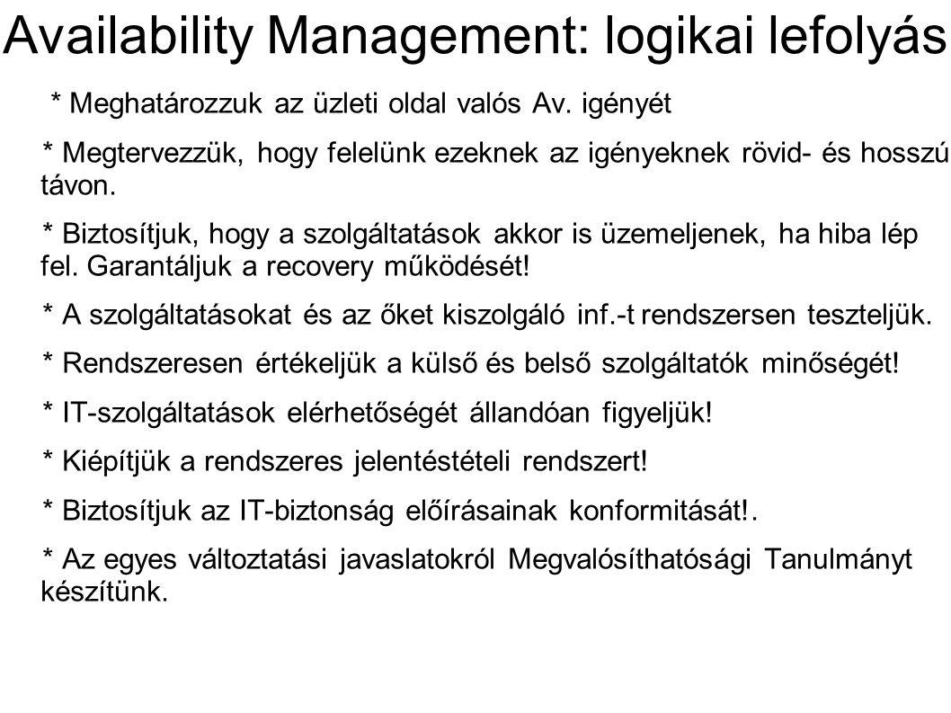 Availability Management: logikai lefolyás * Meghatározzuk az üzleti oldal valós Av. igényét * Megtervezzük, hogy felelünk ezeknek az igényeknek rövid-