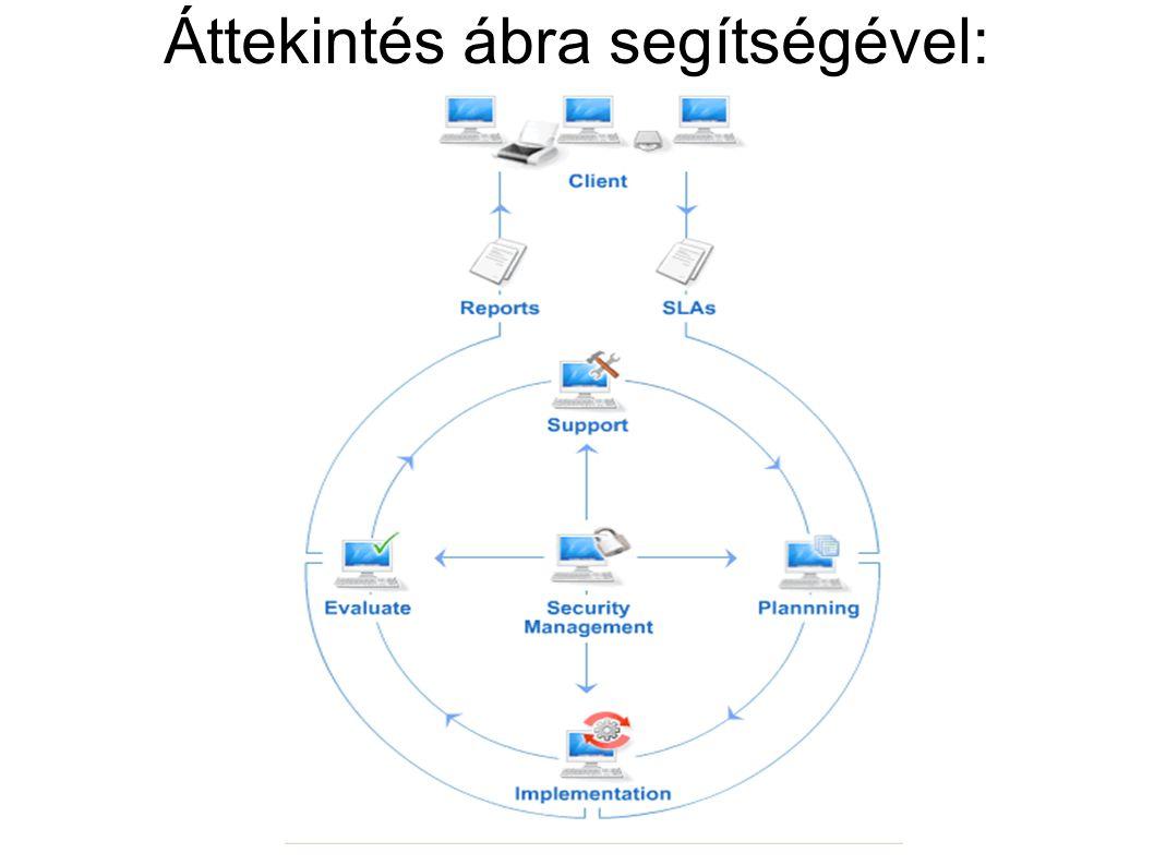 Mint mindig: KPI-k Amit érdemes mérni: - IT szolgáltatások aránya, amelyekre AV.