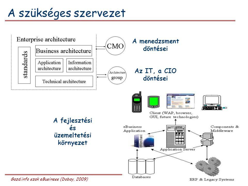 Gazd.info szak eBusiness (Dobay, 2009) 11/20 A szükséges szervezet A menedzsment döntései Az IT, a CIO döntései A fejlesztési és üzemeltetési környezet