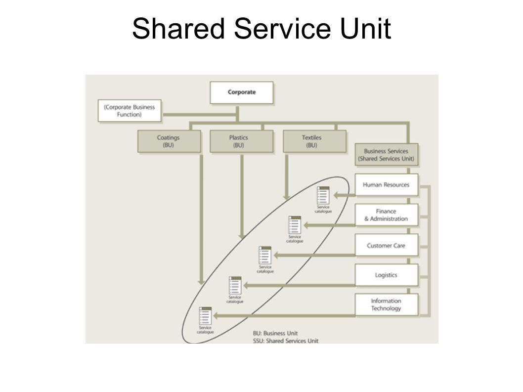Shared Service Unit