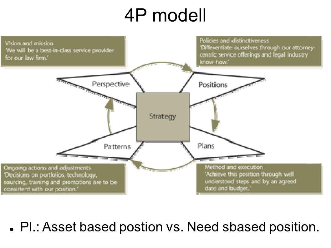 4P modell Pl.: Asset based postion vs. Need sbased position.