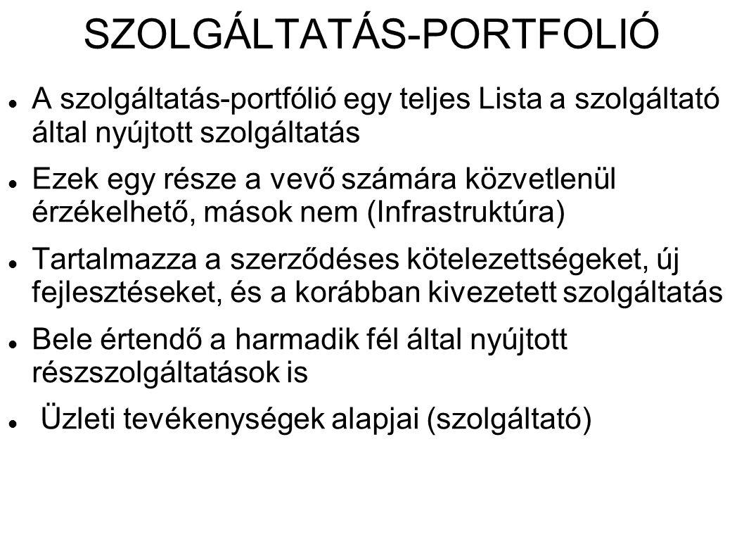 SZOLGÁLTATÁS-PORTFOLIÓ A szolgáltatás-portfólió egy teljes Lista a szolgáltató által nyújtott szolgáltatás Ezek egy része a vevő számára közvetlenül é