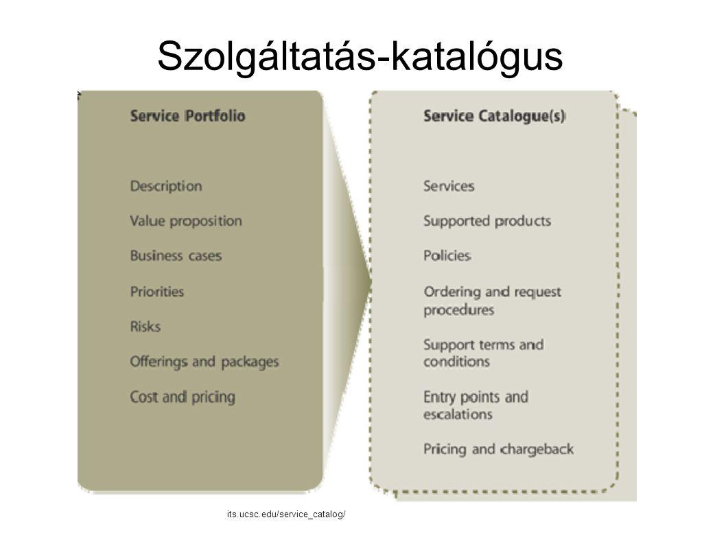 Szolgáltatás-katalógus its.ucsc.edu/service_catalog/