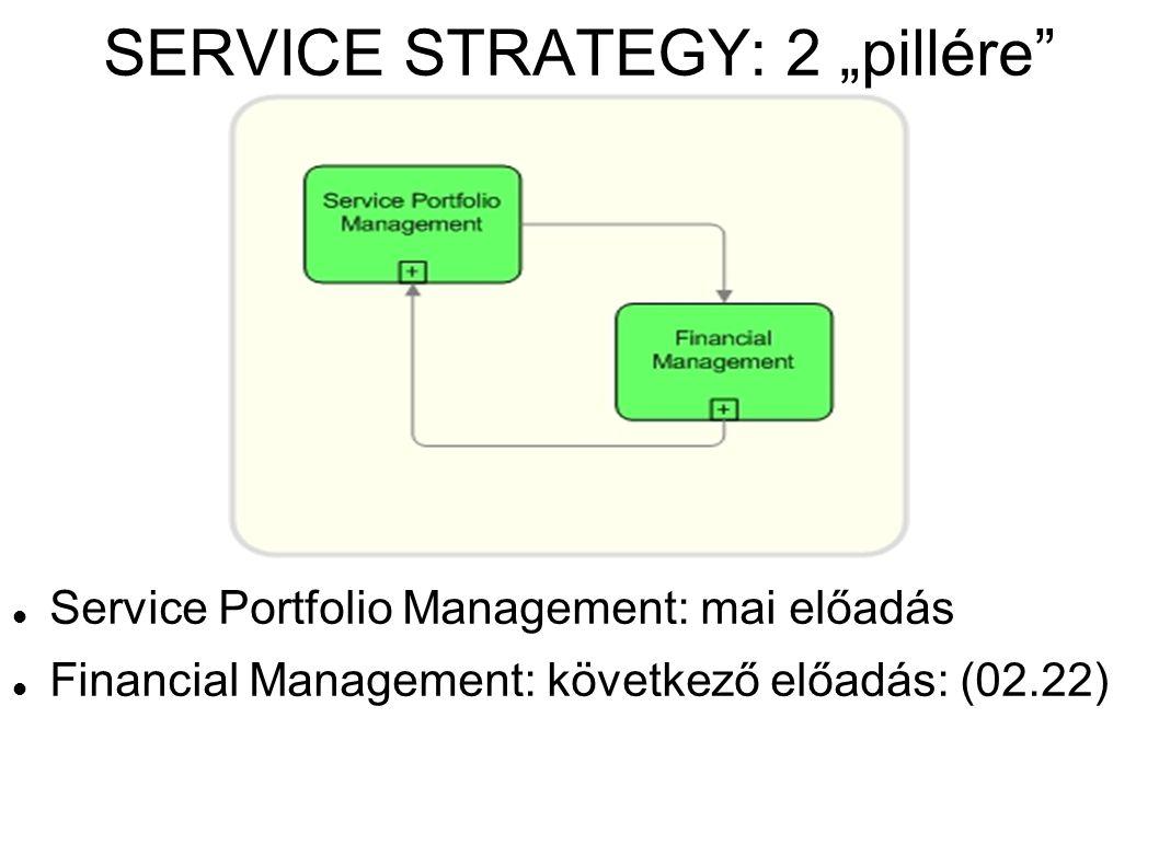 """SERVICE STRATEGY: 2 """"pillére"""" Service Portfolio Management: mai előadás Financial Management: következő előadás: (02.22)"""