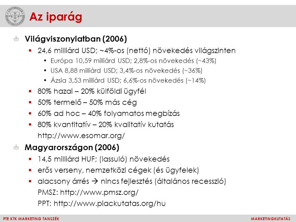 PTE KTK MARKETING TANSZÉKMARKETINGKUTATÁS Az iparág Világviszonylatban (2006)  24,6 milliárd USD; ~4%-os (nettó) növekedés világszinten Európa 10,59