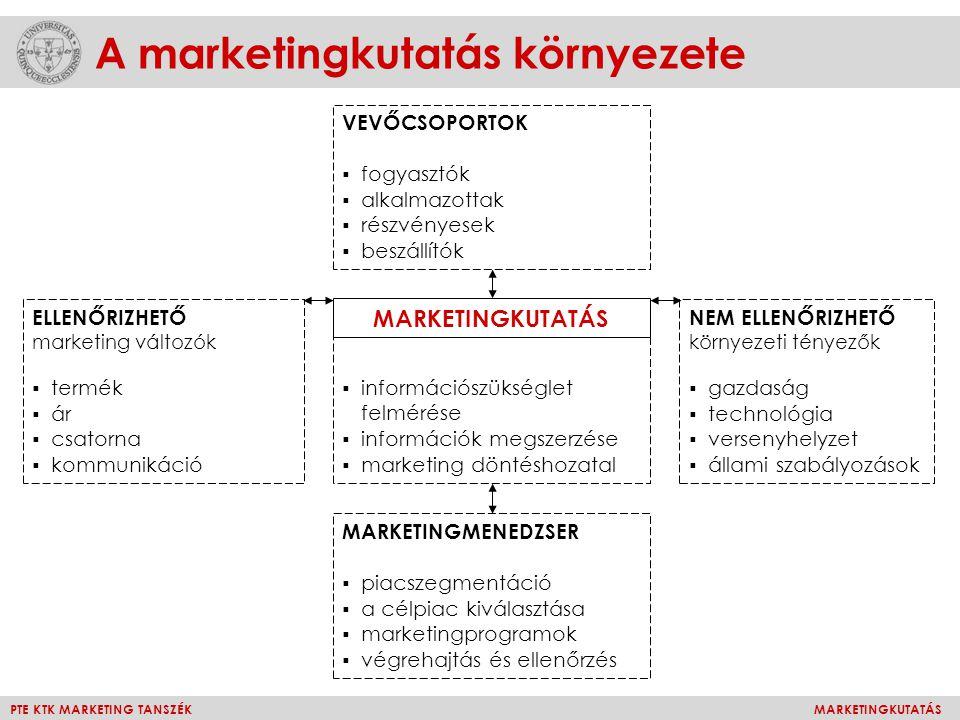 PTE KTK MARKETING TANSZÉKMARKETINGKUTATÁS A marketingkutatás környezete ELLENŐRIZHETŐ marketing változók  termék  ár  csatorna  kommunikáció NEM E