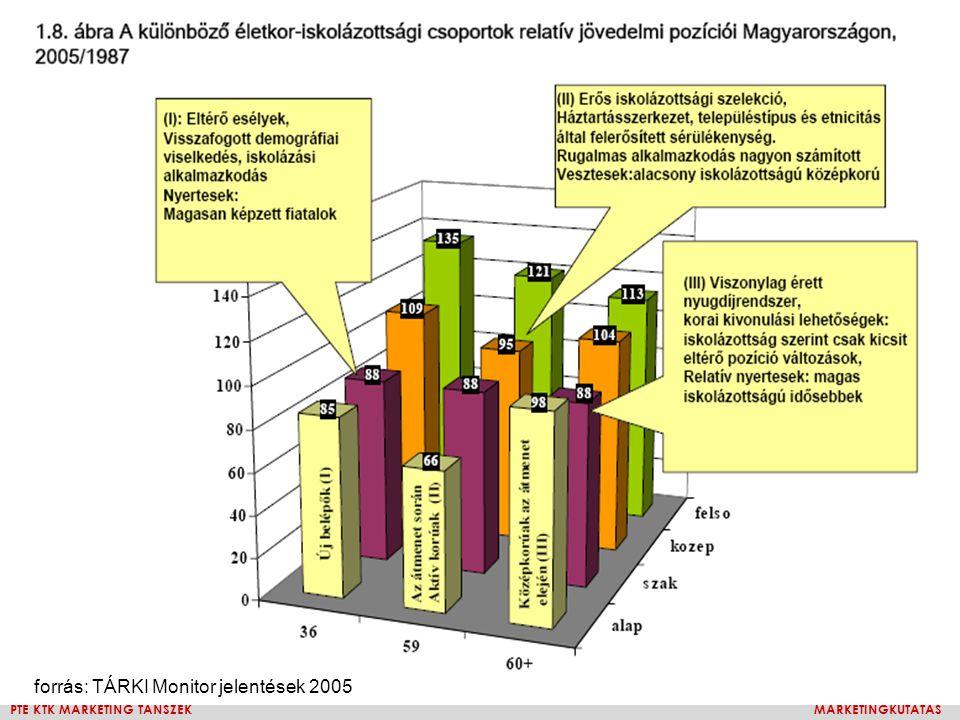 PTE KTK MARKETING TANSZÉKMARKETINGKUTATÁS forrás: TÁRKI Monitor jelentések 2005