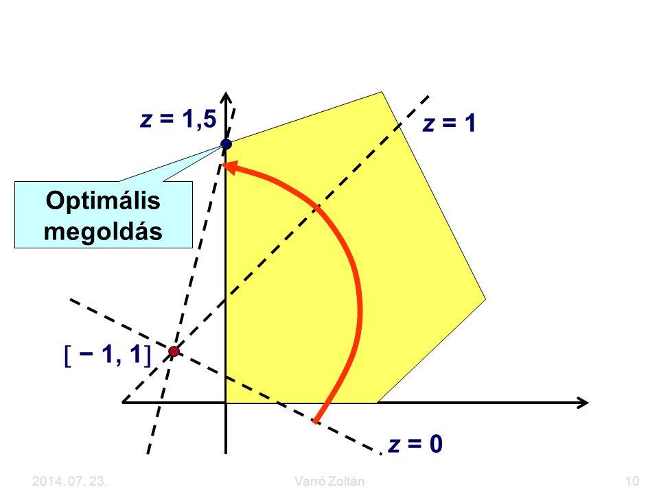 2014. 07. 23.Varró Zoltán10 Grafikus megoldás Optimális megoldás z = 0 z = 1 z = 1,5  − 1, 1 