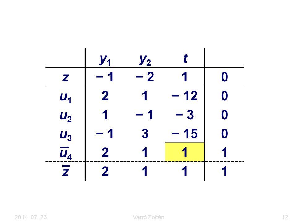 2014. 07. 23.Varró Zoltán12 Az LP feladat megoldása y1y1 y2y2 t z− 1− 210 u1u1 21− 120 u2u2 1− 1− 30 u3u3 − 13− 150 u4u4 2111 z2111