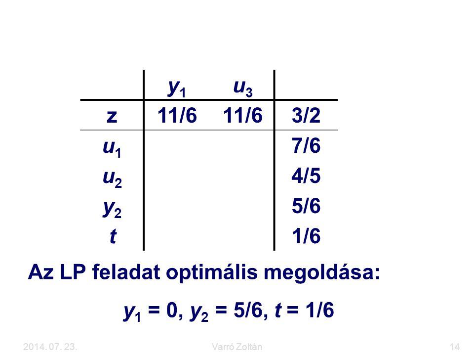 2014. 07. 23.Varró Zoltán14 Az LP feladat megoldása y1y1 u3u3 z11/6 3/2 u1u1 7/6 u2u2 4/5 y2y2 5/6 t1/6 Az LP feladat optimális megoldása: y 1 = 0, y