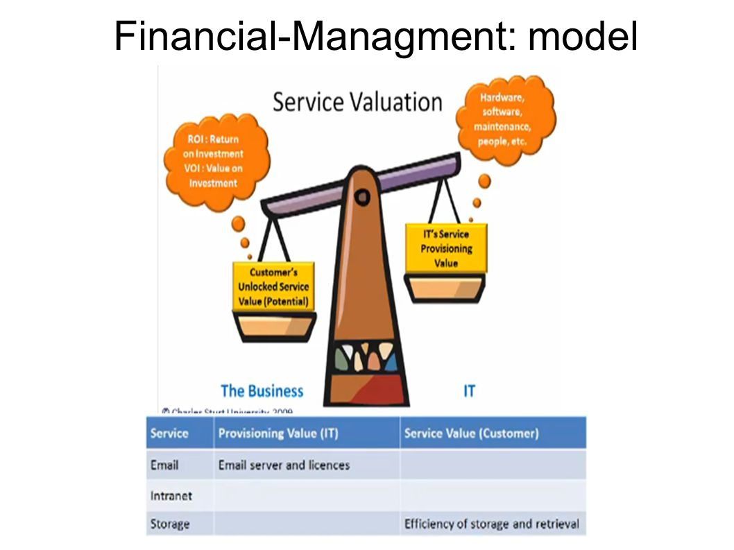 Financial-Managment: model