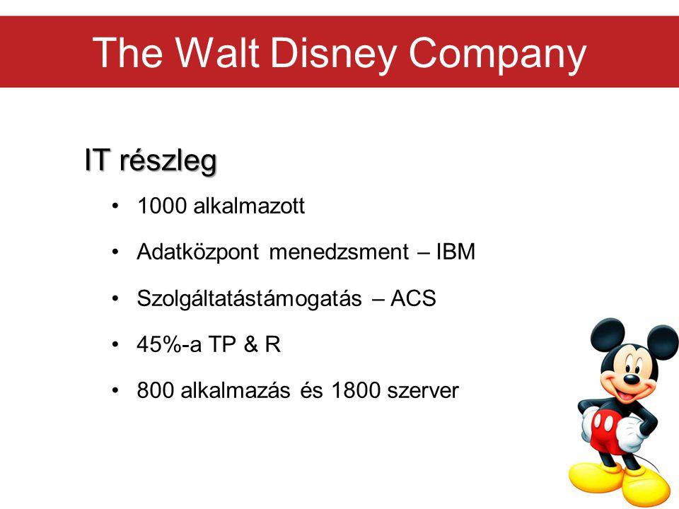 The Walt Disney Company IT részleg 1000 alkalmazott Adatközpont menedzsment – IBM Szolgáltatástámogatás – ACS 45%-a TP & R 800 alkalmazás és 1800 szer