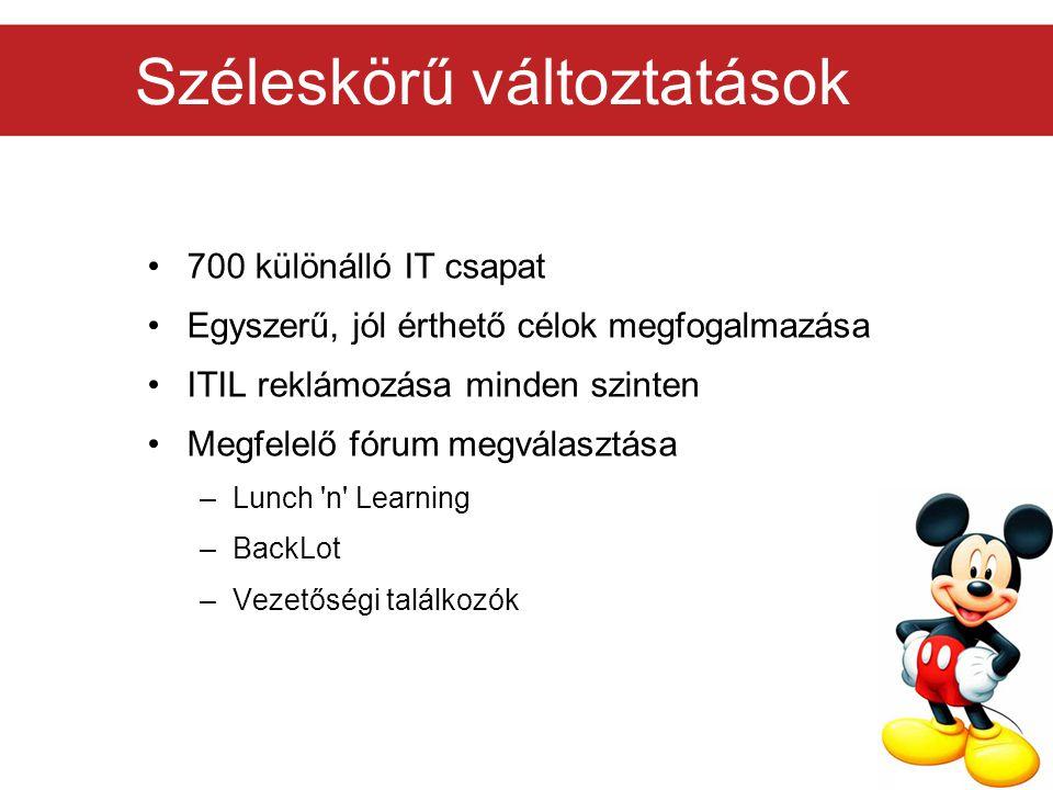 ITIL oktatás Oktatás fentről lefelé Párnapos tréningek Témakombinálás 50% leteszi az ITIL vizsgát Oktatás utáni szakasz –ITIL Expert szintre emelés –Minden szintről legyen valaki