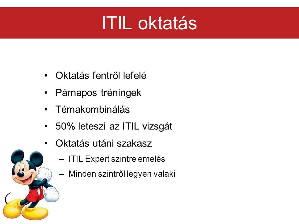 ITIL oktatás Oktatás fentről lefelé Párnapos tréningek Témakombinálás 50% leteszi az ITIL vizsgát Oktatás utáni szakasz –ITIL Expert szintre emelés –M