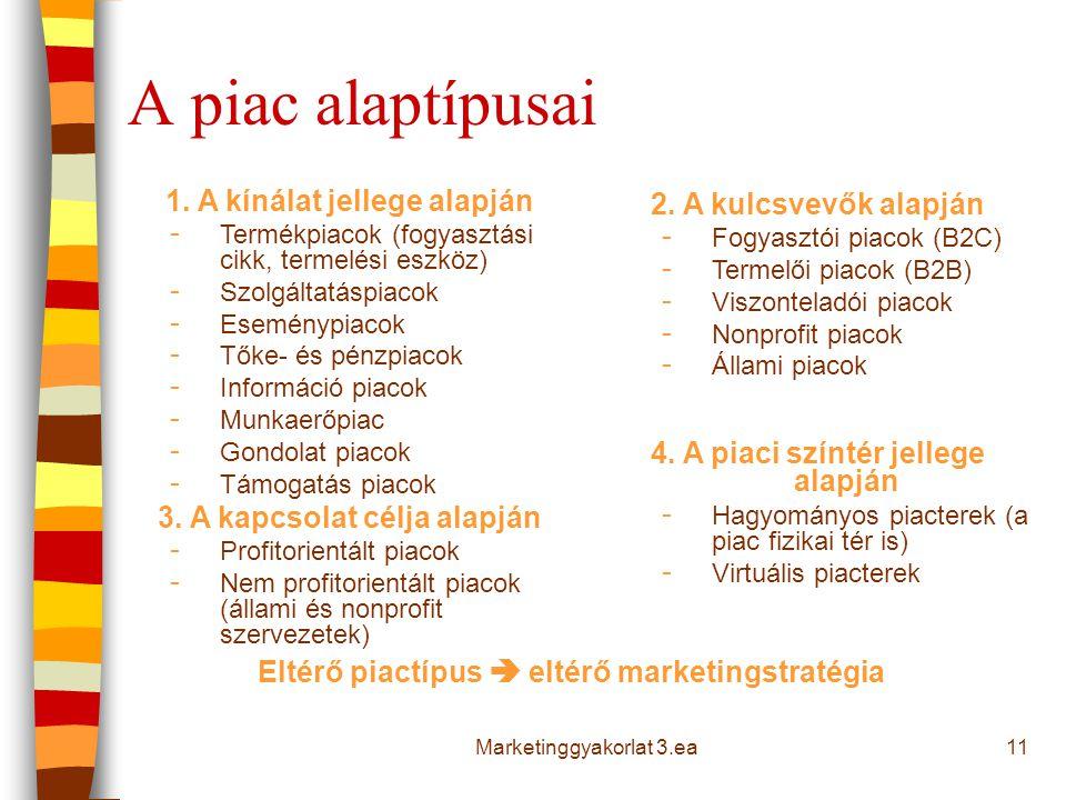 A piac alaptípusai 11Marketinggyakorlat 3.ea 1.