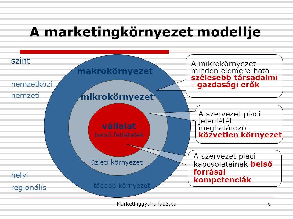 A marketingkörnyezet modellje vállalat belső feltételek mikrokörnyezet makrokörnyezet A mikrokörnyezet minden elemére ható szélesebb társadalmi - gazdasági erők A szervezet piaci jelenlétét meghatározó közvetlen környezet A szervezet piaci kapcsolatainak belső forrásai kompetenciák üzleti környezet tágabb környezet szint nemzetközi nemzeti helyi regionális 6Marketinggyakorlat 3.ea