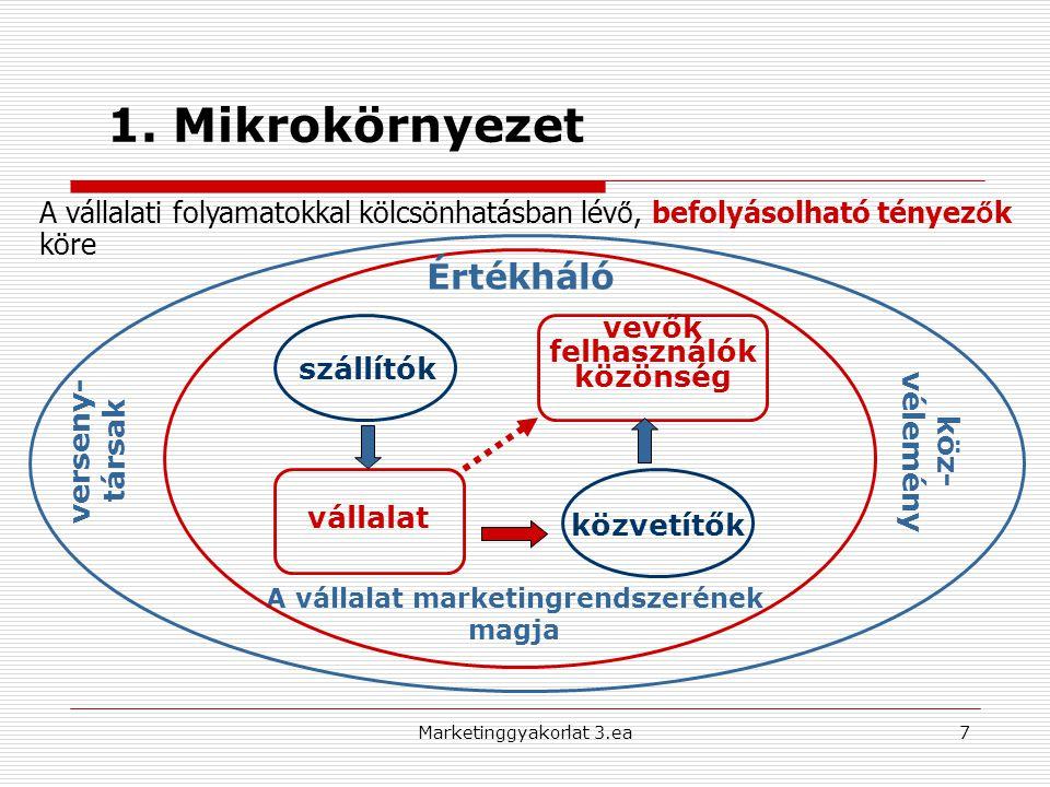 1. Mikrokörnyezet verseny- társak köz- vélemény szállítók vállalat közvetítők vevők felhasználók közönség A vállalat marketingrendszerének magja A vál