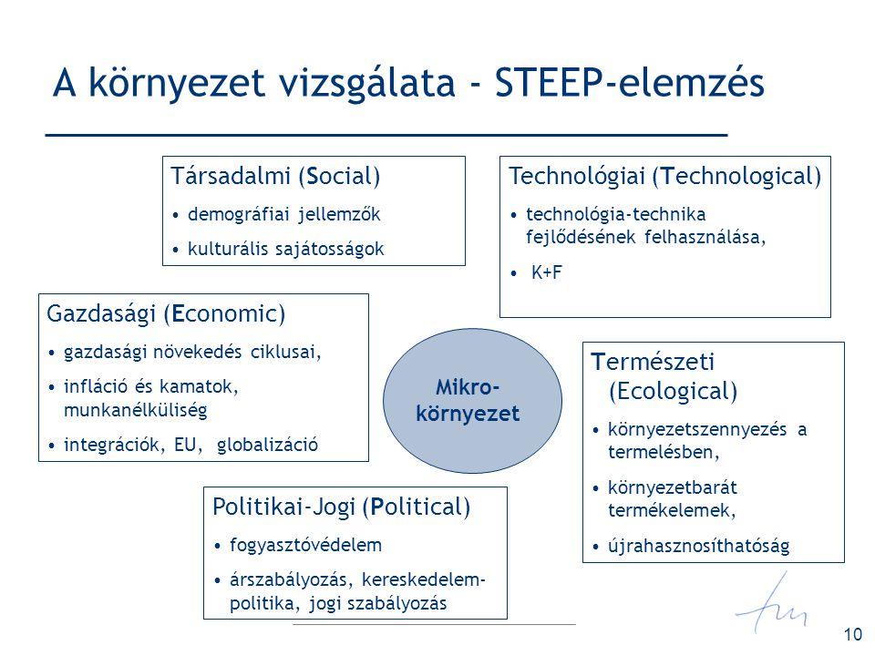 10 A környezet vizsgálata - STEEP-elemzés Társadalmi (Social) demográfiai jellemzők kulturális sajátosságok Politikai-Jogi (Political) fogyasztóvédele