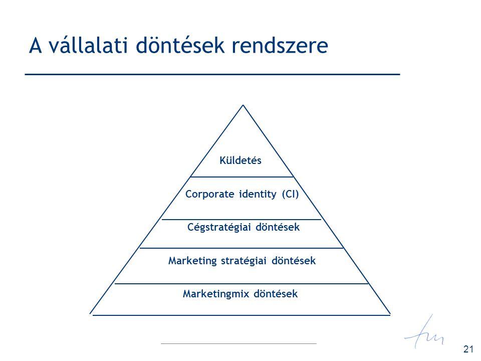 21 A vállalati döntések rendszere Küldetés Corporate identity (CI) Cégstratégiai döntések Marketing stratégiai döntések Marketingmix döntések