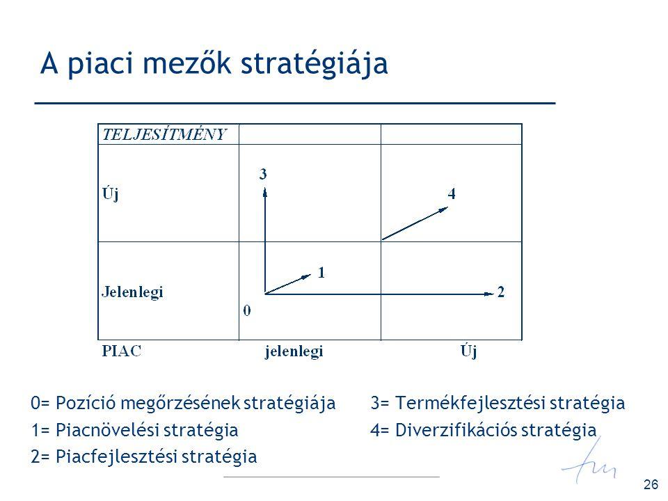 26 A piaci mezők stratégiája 0= Pozíció megőrzésének stratégiája 3= Termékfejlesztési stratégia 1= Piacnövelési stratégia 4= Diverzifikációs stratégia