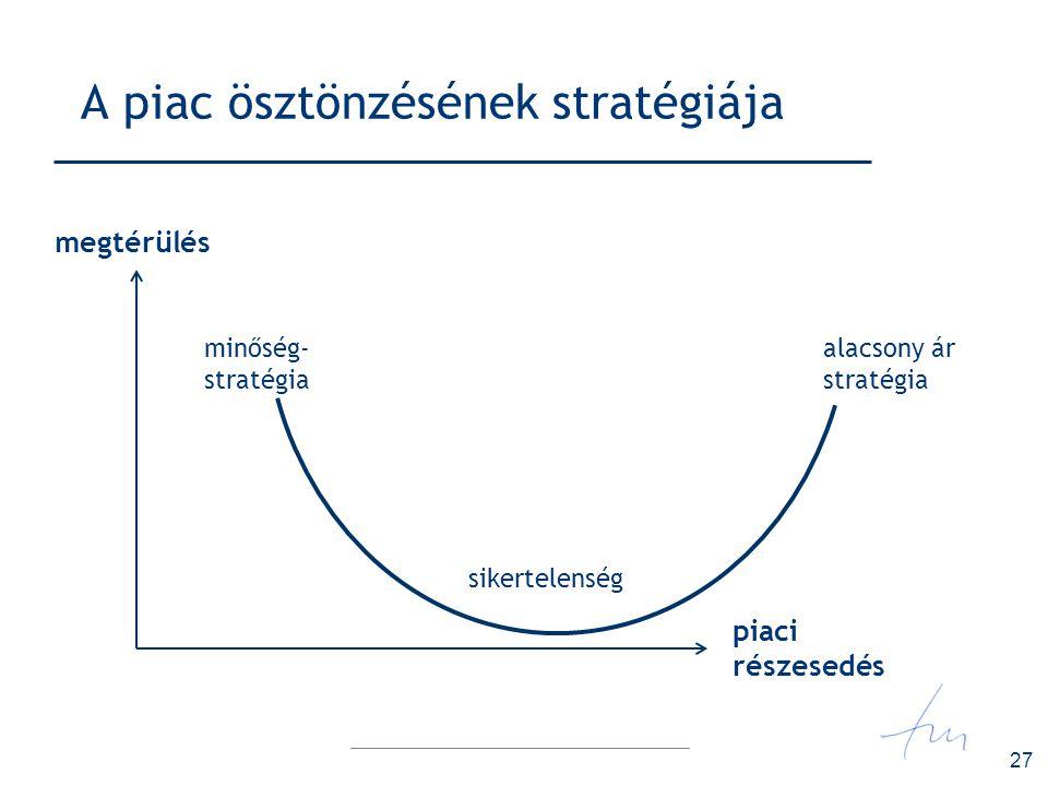 27 A piac ösztönzésének stratégiája megtérülés minőség- stratégia alacsony ár stratégia sikertelenség piaci részesedés