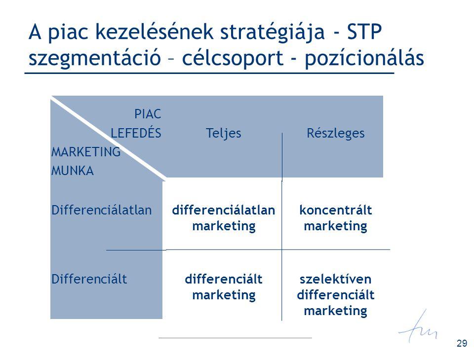 29 A piac kezelésének stratégiája - STP szegmentáció – célcsoport - pozícionálás PIAC LEFEDÉS MARKETING MUNKA TeljesRészleges Differenciálatlandiffere