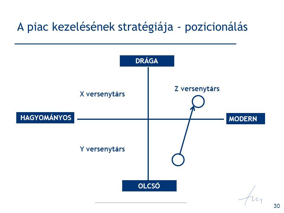 30 A piac kezelésének stratégiája - pozicionálás HAGYOMÁNYOS DRÁGA MODERN OLCSÓ X versenytárs Y versenytárs Z versenytárs