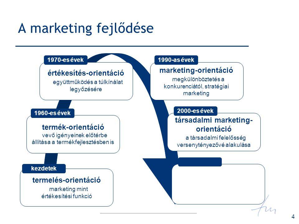 4 A marketing fejlődése termelés-orientáció marketing mint értékesítési funkció kezdetek termék-orientáció vevő igényeinek előtérbe állítása a termékf