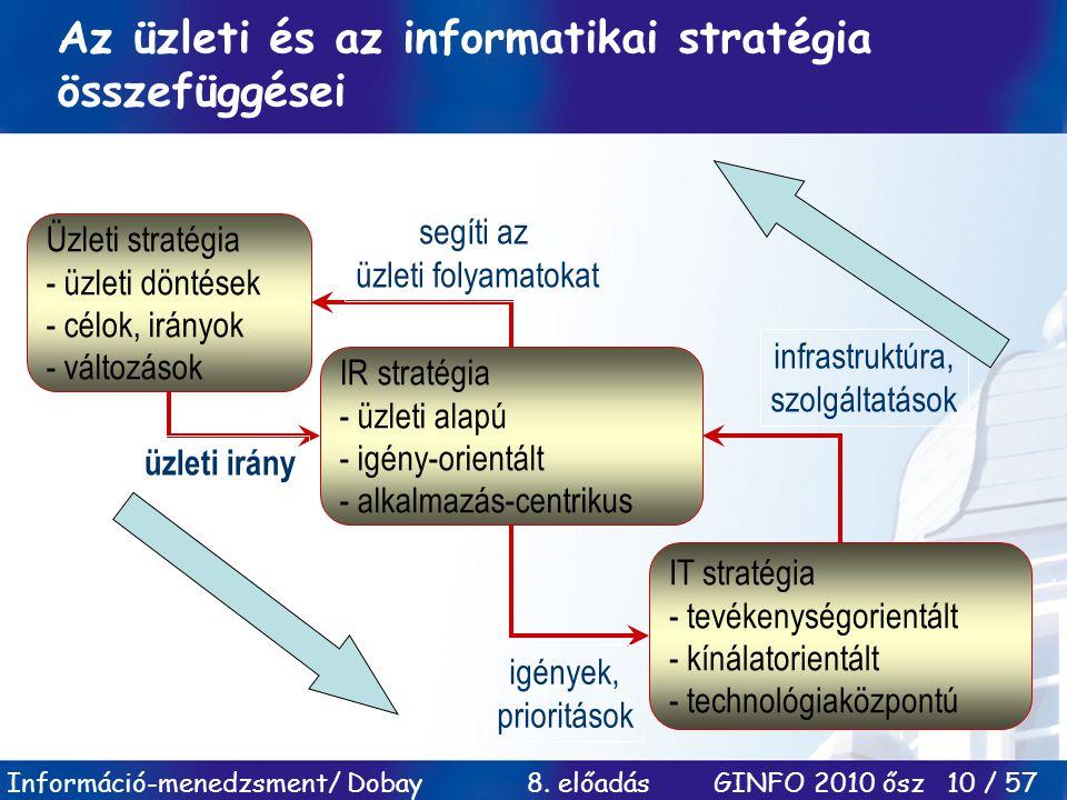 Információ-menedzsment/ Dobay 8. előadás GINFO 2010 ősz 10 / 57 Az üzleti és az informatikai stratégia összefüggései Üzleti stratégia - üzleti döntése
