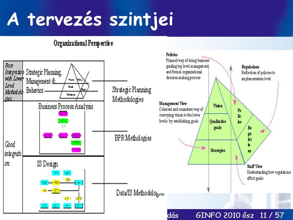 Információ-menedzsment/ Dobay 8. előadás GINFO 2010 ősz 11 / 57 A tervezés szintjei