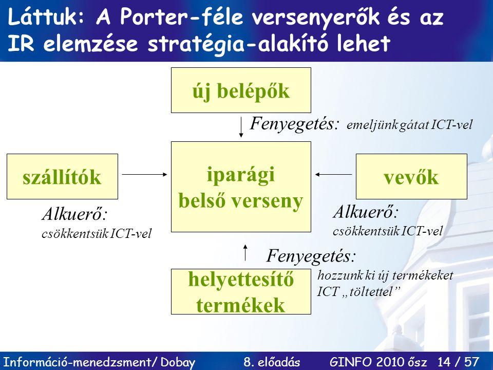 Információ-menedzsment/ Dobay 8. előadás GINFO 2010 ősz 14 / 57 Láttuk: A Porter-féle versenyerők és az IR elemzése stratégia-alakító lehet új belépők