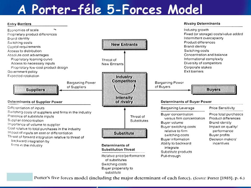 Információ-menedzsment/ Dobay 8. előadás GINFO 2010 ősz 15 / 57 A Porter-féle 5-Forces Model