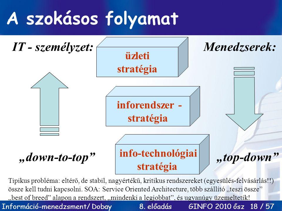 Információ-menedzsment/ Dobay 8. előadás GINFO 2010 ősz 18 / 57 A szokásos folyamat üzleti stratégia inforendszer - stratégia info-technológiai straté