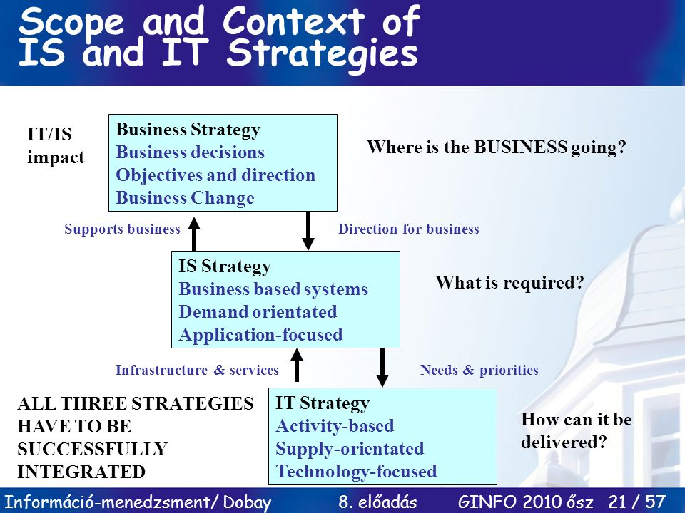 Információ-menedzsment/ Dobay 8. előadás GINFO 2010 ősz 21 / 57 Scope and Context of IS and IT Strategies Business Strategy Business decisions Objecti