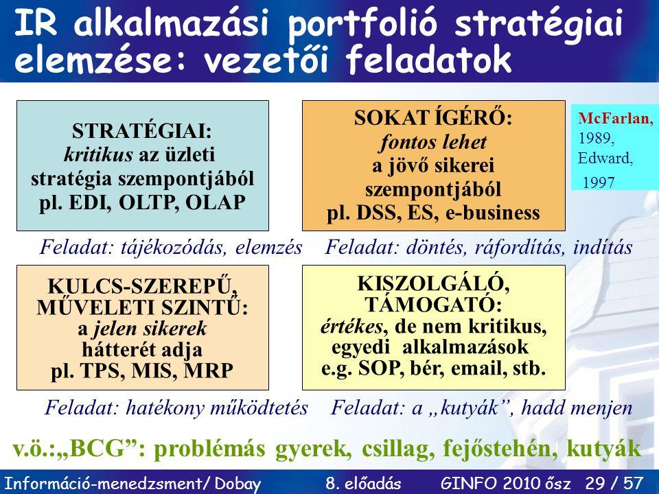 Információ-menedzsment/ Dobay 8. előadás GINFO 2010 ősz 29 / 57 IR alkalmazási portfolió stratégiai elemzése: vezetői feladatok STRATÉGIAI: kritikus a