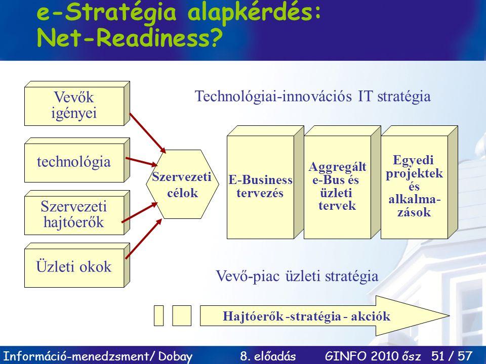 Információ-menedzsment/ Dobay 8. előadás GINFO 2010 ősz 51 / 57 e-Stratégia alapkérdés: Net-Readiness? Vevők igényei technológia Szervezeti hajtóerők