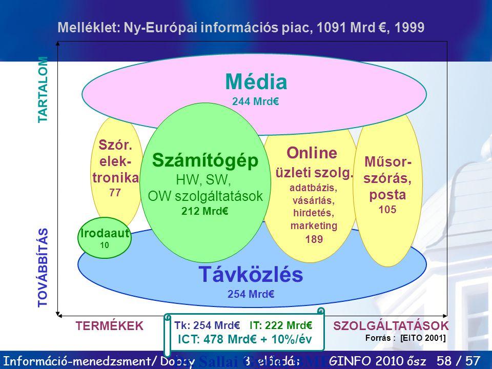 Információ-menedzsment/ Dobay 8. előadás GINFO 2010 ősz 58 / 57 TERMÉKEKSZOLGÁLTATÁSOK Forrás : [EITO 2001] TOVÁBBÍTÁS TARTALOM Irodaaut 10 Műsor- szó