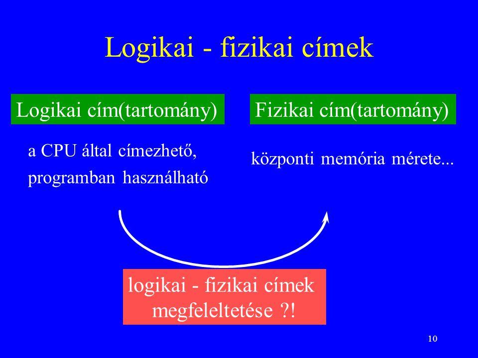 10 Logikai - fizikai címek Logikai cím(tartomány)Fizikai cím(tartomány) központi memória mérete... a CPU által címezhető, programban használható logik