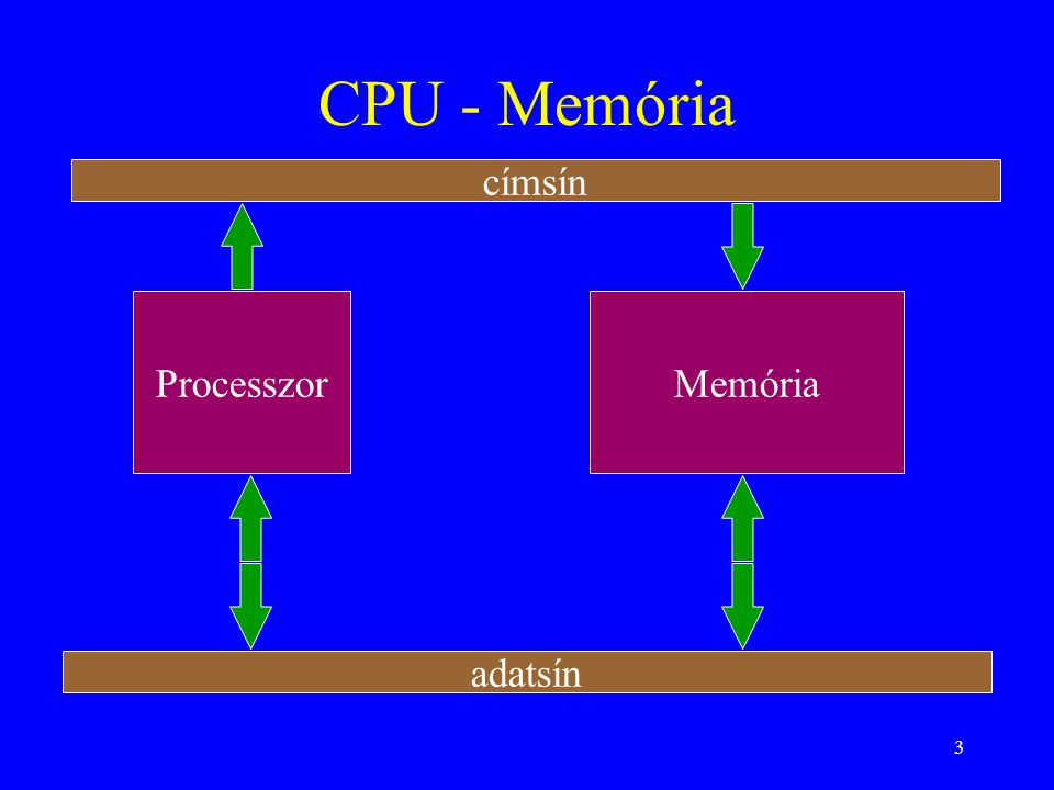 3 CPU - Memória ProcesszorMemória címsín adatsín