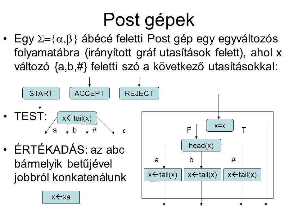 Egy  ábécé feletti Post gép egy egyváltozós folyamatábra (irányított gráf utasítások felett), ahol x változó {a,b,#} feletti szó a következő ut