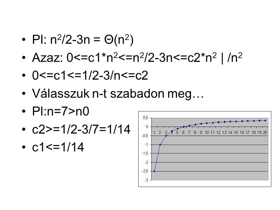 O jelölés Aszimptotikus felső korlát Adott f(n) függvényhez akkor mondjuk, hogy O(g(n)) = f(n), ha Léteznek n0, c állandók, hogy n>n0 esetén 0<=f(n)<=c*g(n) (aszimptotikusan felső korlát alá szorítható) Legrosszabb érték becslésére használják