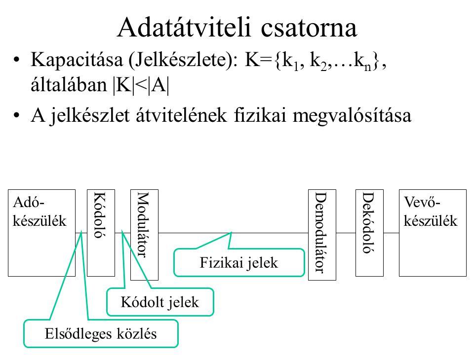 Adatátviteli csatorna Kapacitása (Jelkészlete): K={k 1, k 2,…k n }, általában |K|<|A| A jelkészlet átvitelének fizikai megvalósítása Adó- készülék Vev