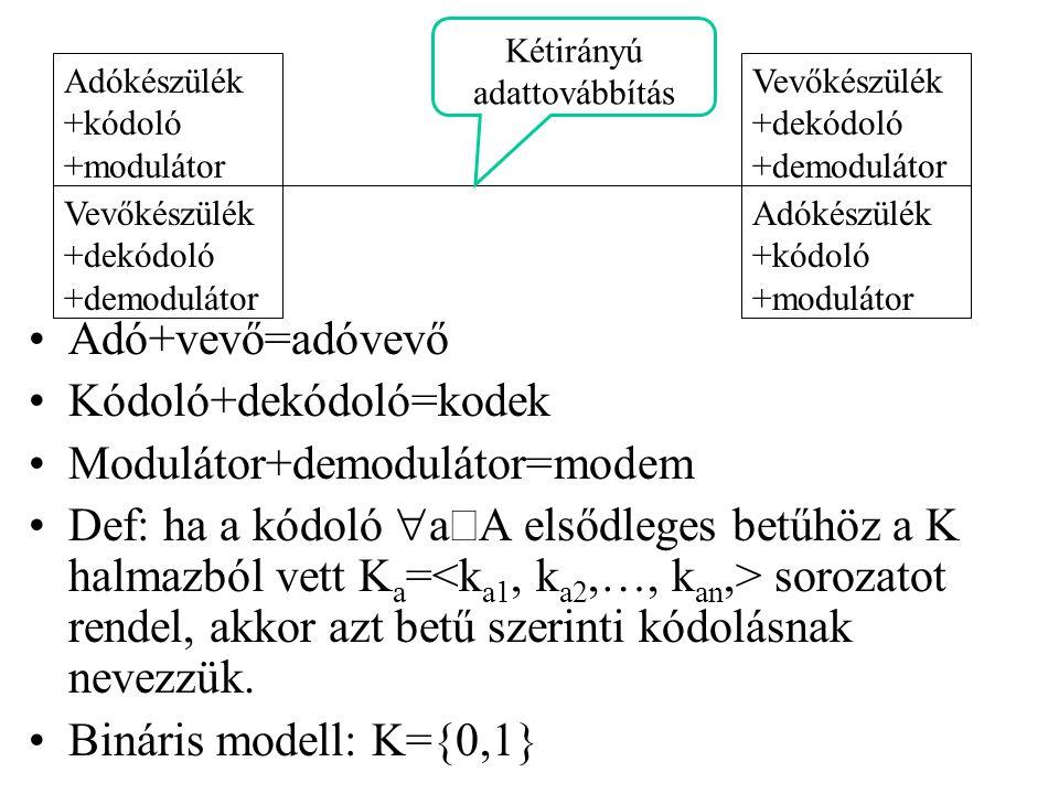 Adó+vevő=adóvevő Kódoló+dekódoló=kodek Modulátor+demodulátor=modem Def: ha a kódoló  a  A elsődleges betűhöz a K halmazból vett K a = sorozatot rend