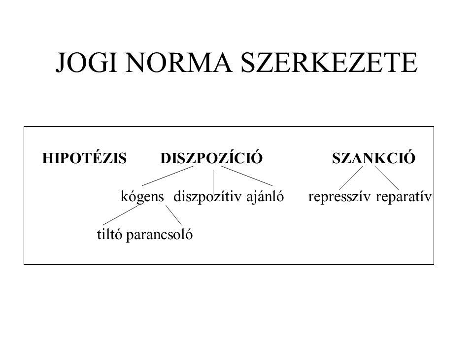 JOGI NORMA SZERKEZETE HIPOTÉZIS DISZPOZÍCIÓ SZANKCIÓ kógens diszpozítiv ajánló represszív reparatív tiltó parancsoló