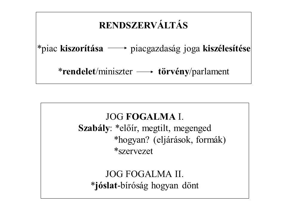 ÜZLETI SZERVEZETEK I.FŐBB JOGSZABÁLYOK polgári társadalom *1875.