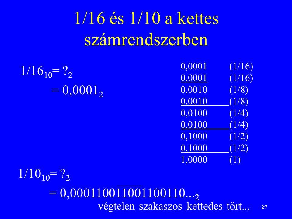 27 1/16 és 1/10 a kettes számrendszerben 0,0001(1/16) 0,0010(1/8) 0,0100(1/4) 0,1000(1/2) 1,0000(1) 1/16 10 = ? 2 = 0,0001 2 1/10 10 = ? 2 = 0,0001100