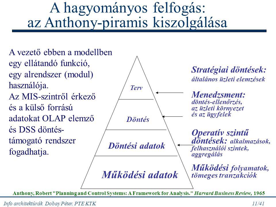 Info architektúrák Dobay Péter, PTE KTK 11/41 A hagyományos felfogás: az Anthony-piramis kiszolgálása Működési adatok Döntési adatok Stratégiai döntés