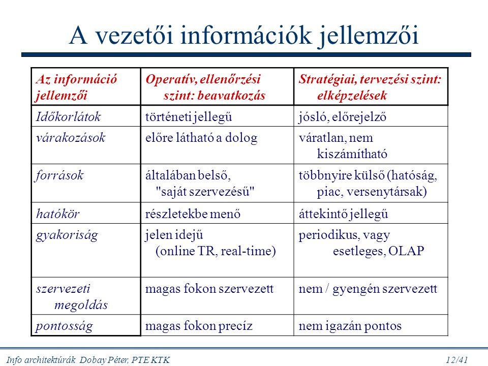 Info architektúrák Dobay Péter, PTE KTK 12/41 A vezetői információk jellemzői Az információ jellemzői Operatív, ellenőrzési szint: beavatkozás Stratég