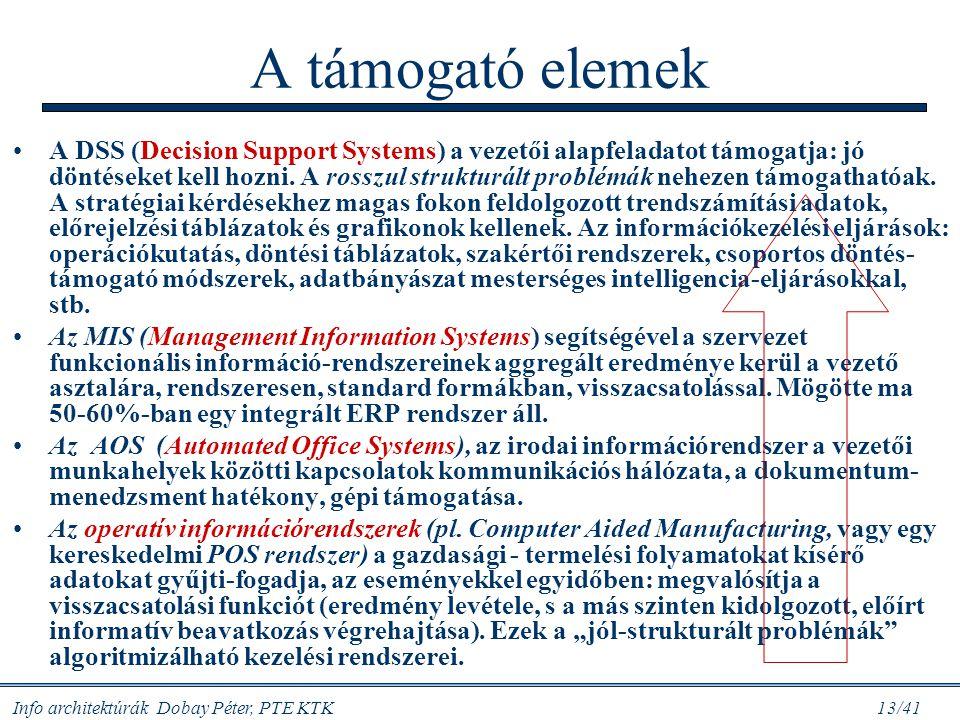 Info architektúrák Dobay Péter, PTE KTK 13/41 A támogató elemek A DSS (Decision Support Systems) a vezetői alapfeladatot támogatja: jó döntéseket kell