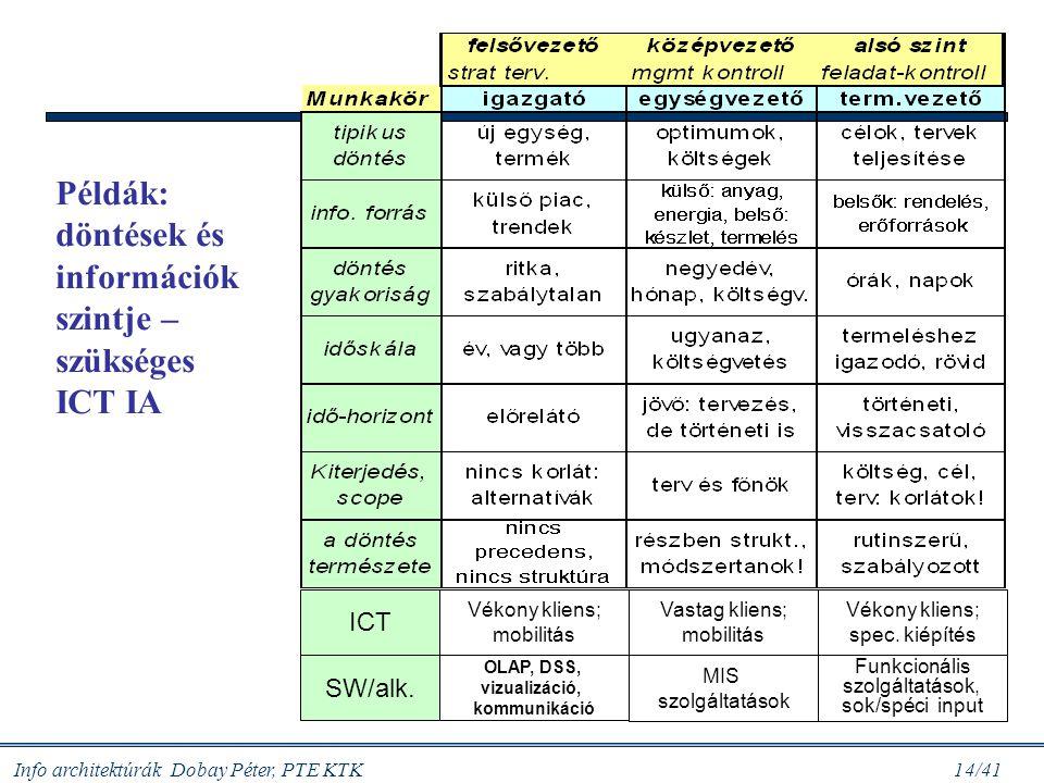 Info architektúrák Dobay Péter, PTE KTK 14/41 Példák: döntések és információk szintje – szükséges ICT IA ICT SW/alk. Vékony kliens; mobilitás OLAP, DS